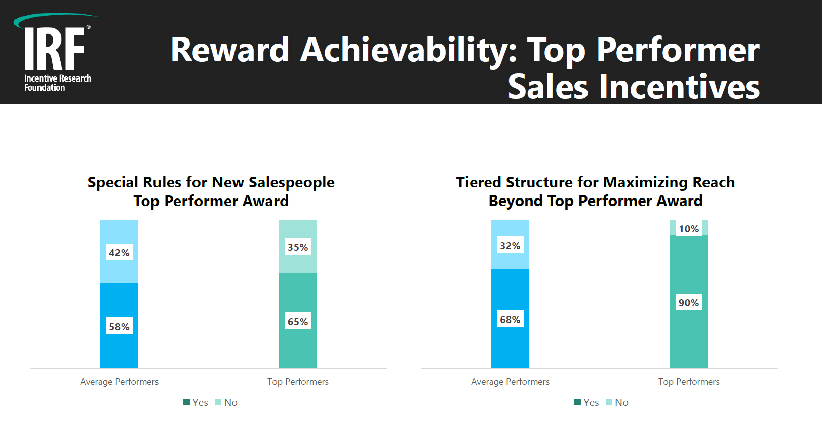 Top Performer Sales Incentives