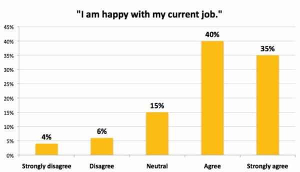 Are employees happy at work?
